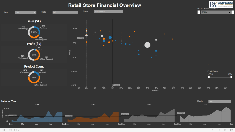 Retail-Store-Financial-Overview
